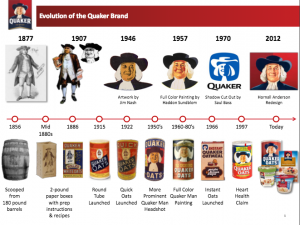 Fun Evolution of Quaker Oats Canister (+ Giveaway)